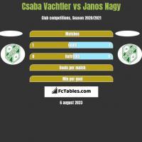 Csaba Vachtler vs Janos Nagy h2h player stats