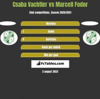 Csaba Vachtler vs Marcell Fodor h2h player stats