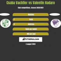 Csaba Vachtler vs Valentin Hadaro h2h player stats