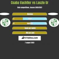Csaba Vachtler vs Laszlo Ur h2h player stats