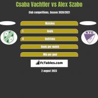 Csaba Vachtler vs Alex Szabo h2h player stats