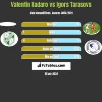 Valentin Hadaro vs Igors Tarasovs h2h player stats