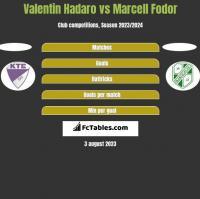 Valentin Hadaro vs Marcell Fodor h2h player stats