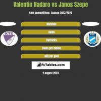 Valentin Hadaro vs Janos Szepe h2h player stats