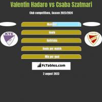 Valentin Hadaro vs Csaba Szatmari h2h player stats