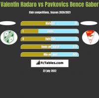 Valentin Hadaro vs Pavkovics Bence Gabor h2h player stats
