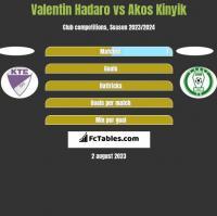 Valentin Hadaro vs Akos Kinyik h2h player stats