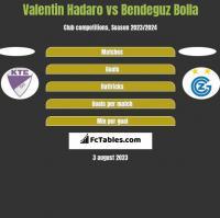 Valentin Hadaro vs Bendeguz Bolla h2h player stats