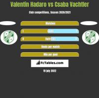 Valentin Hadaro vs Csaba Vachtler h2h player stats