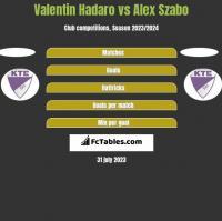 Valentin Hadaro vs Alex Szabo h2h player stats
