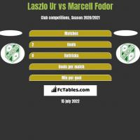 Laszlo Ur vs Marcell Fodor h2h player stats