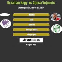 Krisztian Nagy vs Aljosa Vojnovic h2h player stats