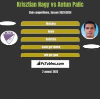 Krisztian Nagy vs Antun Palic h2h player stats