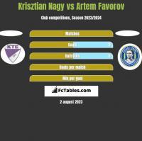 Krisztian Nagy vs Artem Favorov h2h player stats