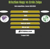 Krisztian Nagy vs Ervin Zsiga h2h player stats