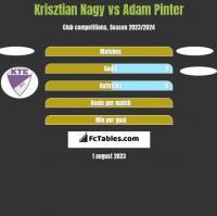 Krisztian Nagy vs Adam Pinter h2h player stats