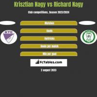 Krisztian Nagy vs Richard Nagy h2h player stats