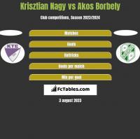 Krisztian Nagy vs Akos Borbely h2h player stats
