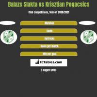 Balazs Slakta vs Krisztian Pogacsics h2h player stats