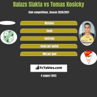 Balazs Slakta vs Tomas Kosicky h2h player stats