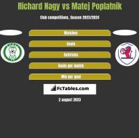 Richard Nagy vs Matej Poplatnik h2h player stats