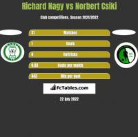 Richard Nagy vs Norbert Csiki h2h player stats