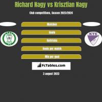 Richard Nagy vs Krisztian Nagy h2h player stats