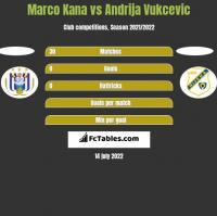 Marco Kana vs Andrija Vukcevic h2h player stats