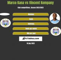 Marco Kana vs Vincent Kompany h2h player stats