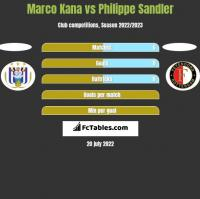 Marco Kana vs Philippe Sandler h2h player stats