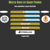 Marco Kana vs Daam Foulon h2h player stats