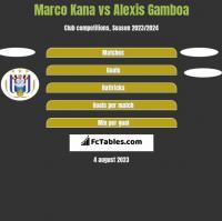 Marco Kana vs Alexis Gamboa h2h player stats