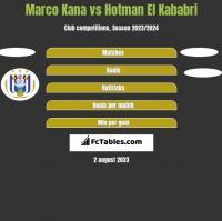 Marco Kana vs Hotman El Kababri h2h player stats