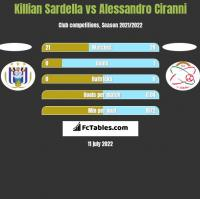 Killian Sardella vs Alessandro Ciranni h2h player stats