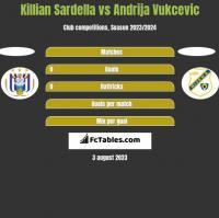 Killian Sardella vs Andrija Vukcevic h2h player stats