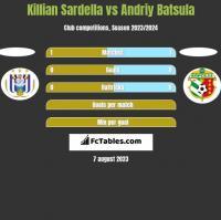 Killian Sardella vs Andriy Batsula h2h player stats