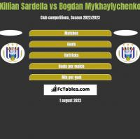 Killian Sardella vs Bogdan Mykhaylychenko h2h player stats