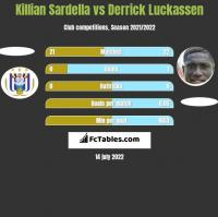 Killian Sardella vs Derrick Luckassen h2h player stats
