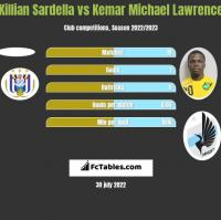Killian Sardella vs Kemar Michael Lawrence h2h player stats