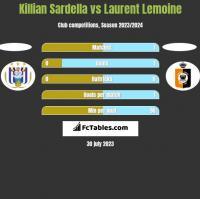 Killian Sardella vs Laurent Lemoine h2h player stats