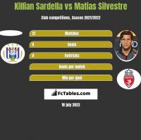 Killian Sardella vs Matias Silvestre h2h player stats