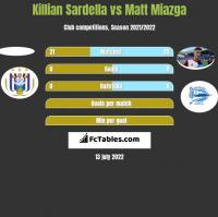 Killian Sardella vs Matt Miazga h2h player stats