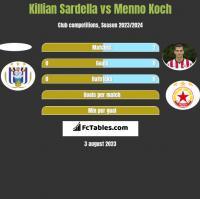 Killian Sardella vs Menno Koch h2h player stats