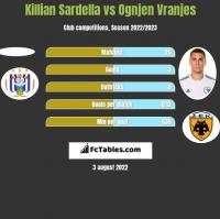Killian Sardella vs Ognjen Vranjes h2h player stats