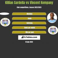 Killian Sardella vs Vincent Kompany h2h player stats