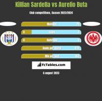 Killian Sardella vs Aurelio Buta h2h player stats