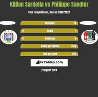 Killian Sardella vs Philippe Sandler h2h player stats