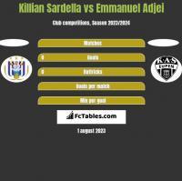Killian Sardella vs Emmanuel Adjei h2h player stats