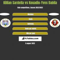 Killian Sardella vs Kouadio-Yves Dabila h2h player stats