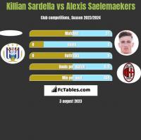 Killian Sardella vs Alexis Saelemaekers h2h player stats
